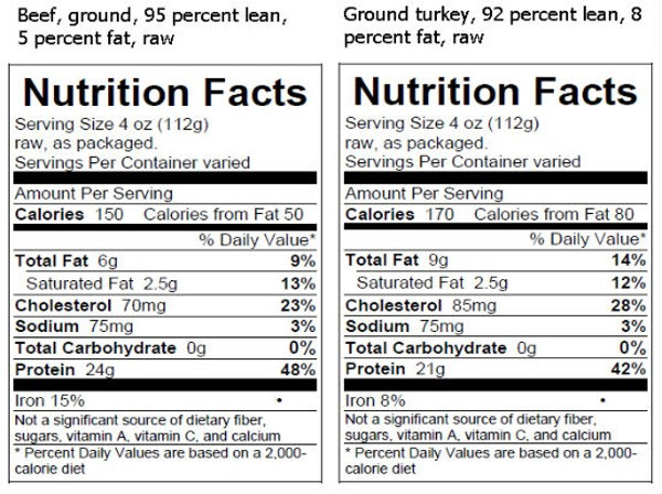 Calories Ground Turkey  USDA Requires That Nutrition Facts Be Labeled Raw Meat