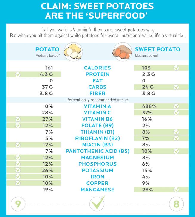 Calories In A Baked Sweet Potato  Are Sweet Potatoes Actually Healthier Than White Potatoes