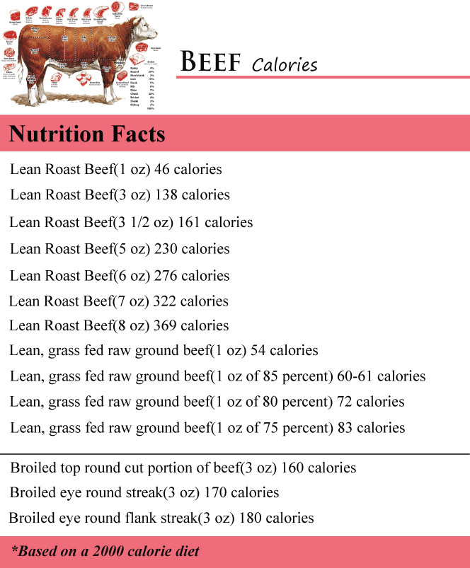 Calories In A Pound Of Ground Beef  How Many Calories in Beef How Many Calories Counter