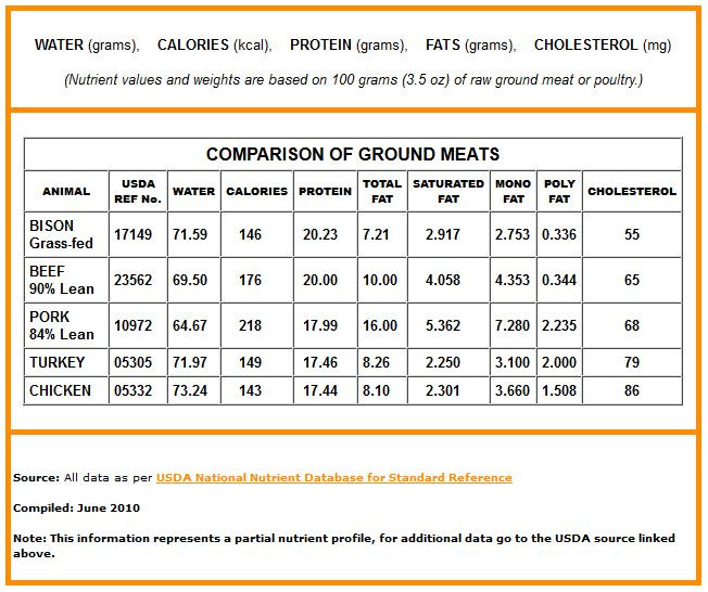 Calories In A Pound Of Ground Beef  Bison Basics