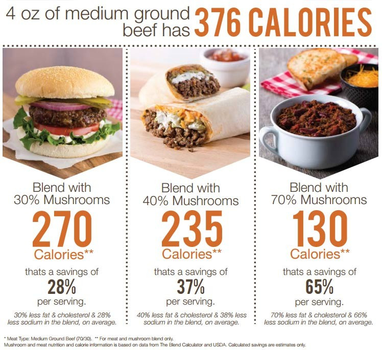 Calories In A Pound Of Ground Beef  Eat less meat Local chefs participate in James Beard