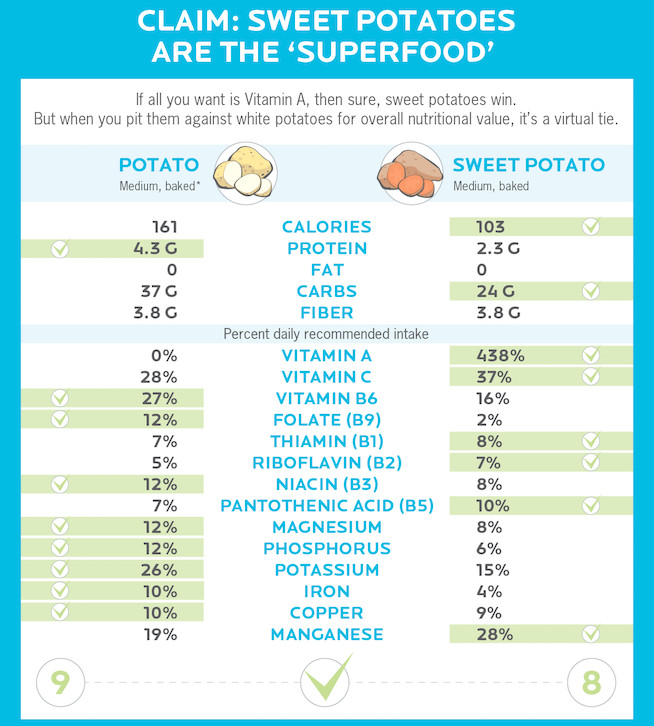 Calories In Baked Sweet Potato  Are Sweet Potatoes Actually Healthier Than White Potatoes