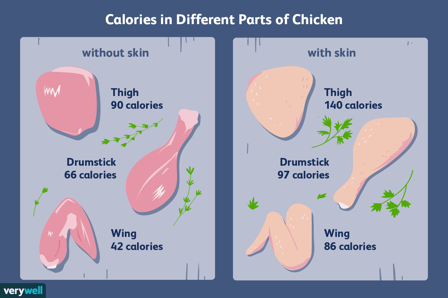 Calories In Chicken Thighs  Calorie Counts and Nutritional Info for Chicken
