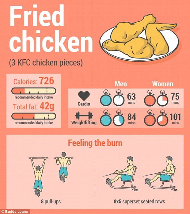Calories In Fried Chicken  How Long Does It Take To Burn f YOUR Favourite Junk Food