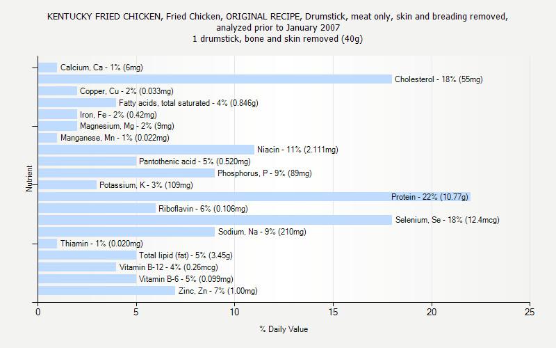 Calories In Fried Chicken  7 Best of KFC Chicken Nutrition Chart KFC Fried