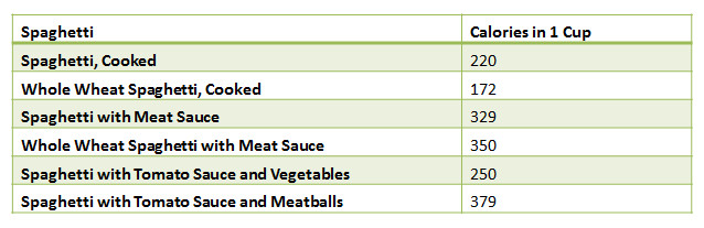 Calories In Spaghetti With Meat Sauce  Calories in Spaghetti with Meat Sauce EnkiVillage