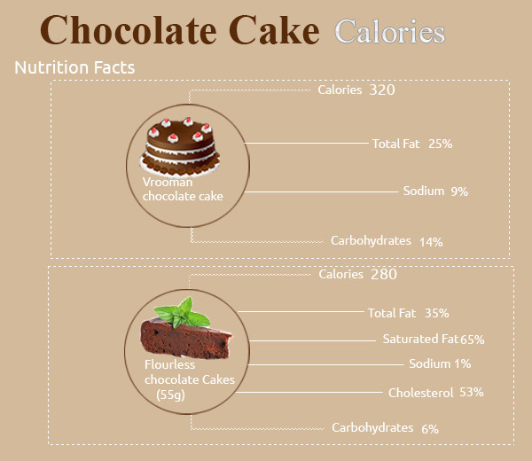 Chocolate Cake Calories  How Many Calories in Chocolate Cake How Many Calories