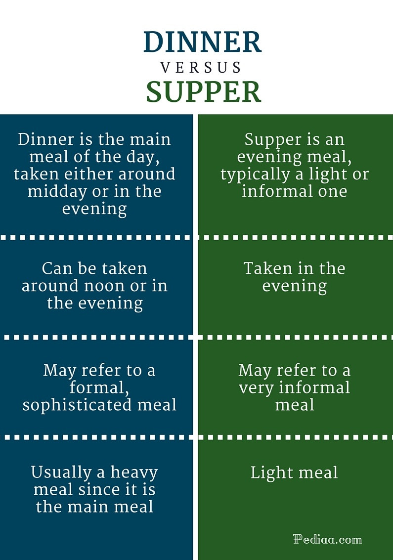 Difference Between Dinner And Supper  Difference Between Dinner and Supper