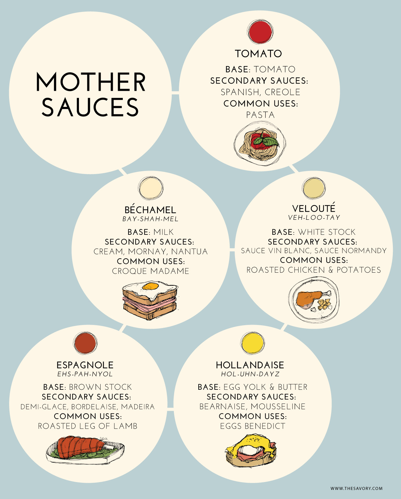 Five Mother Sauces  Master These Mothers Learn How to Make the 5 Classic