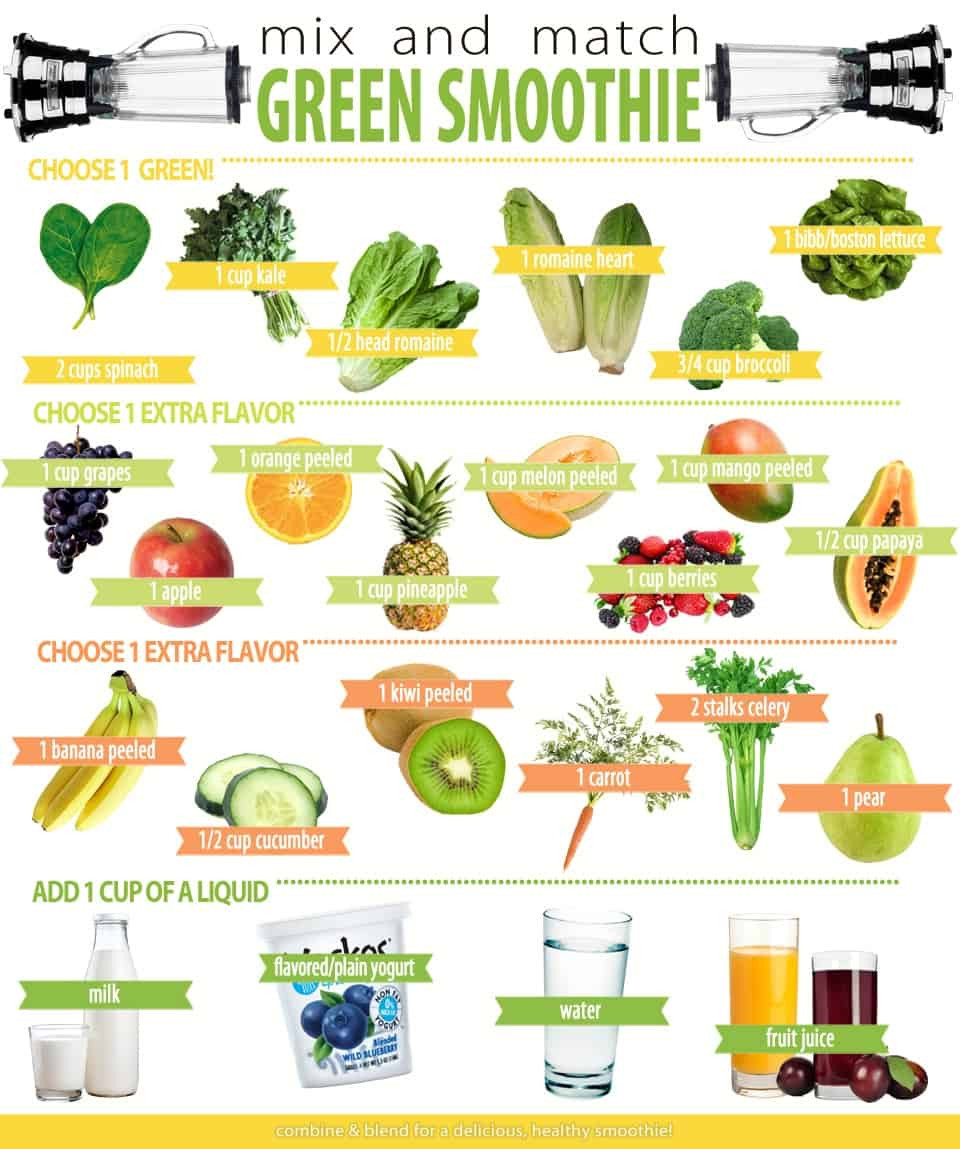 Green Smoothies Recipes  Mix & Match Green Smoothie Delish Knowledge