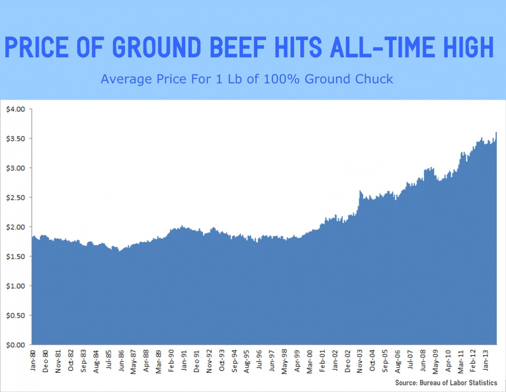 Ground Beef Price Per Pound  Price of Ground Beef Hits All Time High