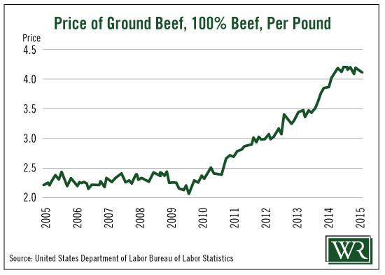 Ground Beef Price Per Pound  Valuable Items