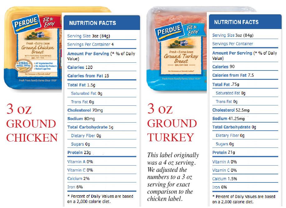 Ground Turkey Nutrition Facts  Chicken vs Turkey