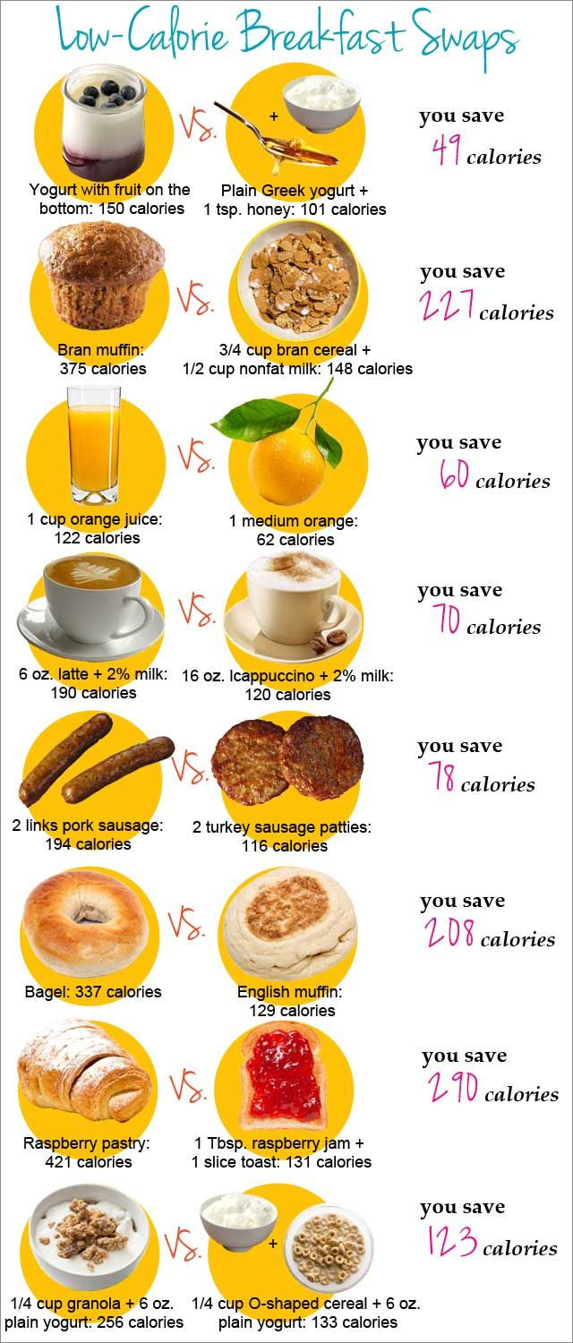 Healthy Low Calorie Breakfast  Low Calorie Breakfast Swaps InspireMyWorkout A