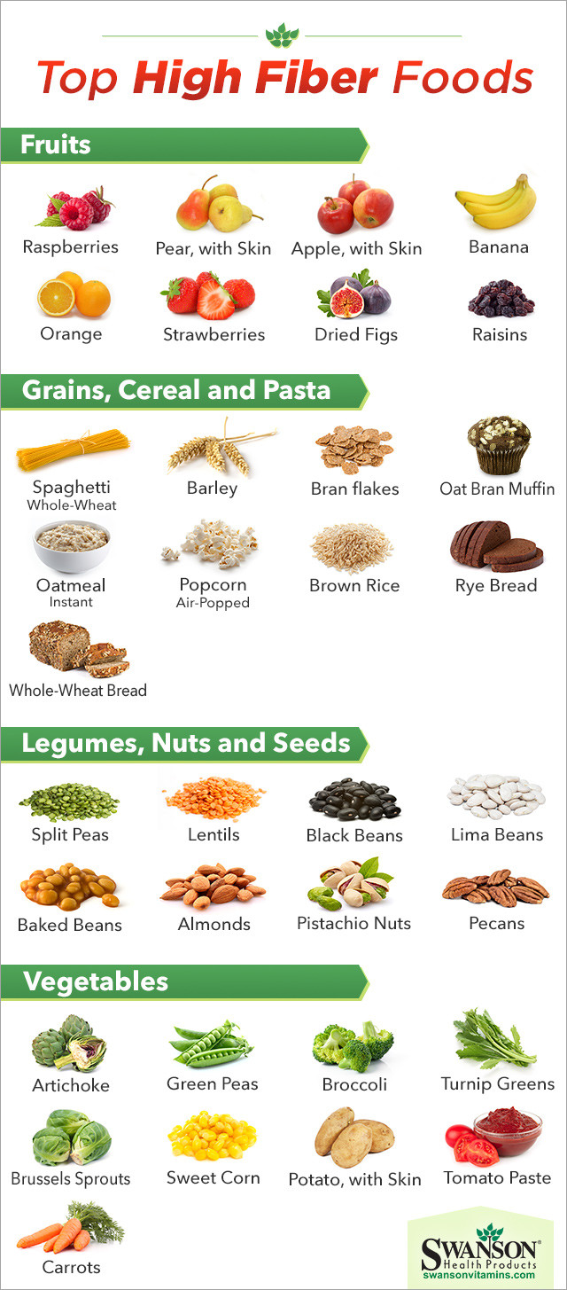 High Fiber Dinners  The Top High Fiber Foods How Many Do You Eat