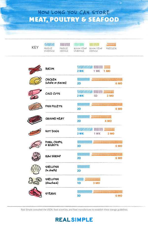 How Long Can Ground Beef Be Frozen  Food Storage Chart How Long You Can Store Anything in the