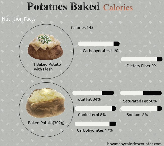 How Many Carbs In A Baked Potato  How Many Calories In A Baked Potato