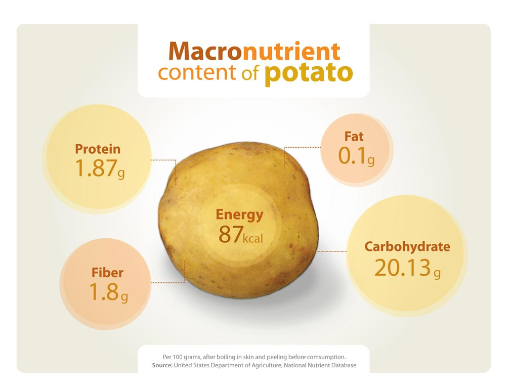 How Many Carbs In A Potato  Potato Nutrition International Potato Center