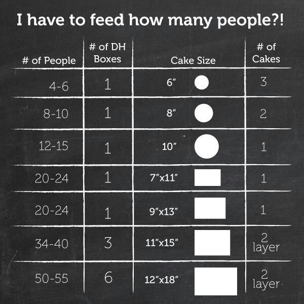 How Many People Does A Sheet Cake Feed  17 Best images about Conversion charts for baking on