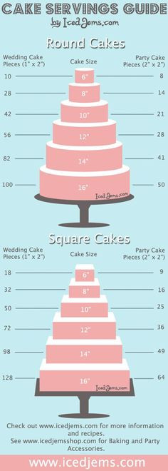 How Many People Does A Sheet Cake Feed  1000 ideas about Cake Serving Guide on Pinterest