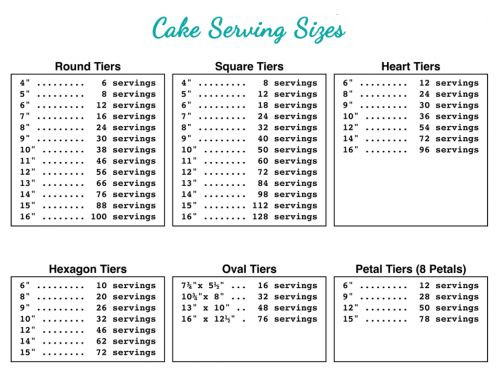 How Many People Does A Sheet Cake Feed  80 best images about Serving size on Pinterest