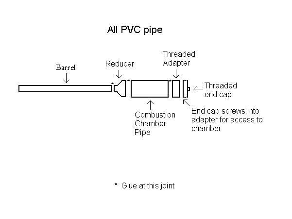 How To Build A Potato Gun  How to build a basic potato gun