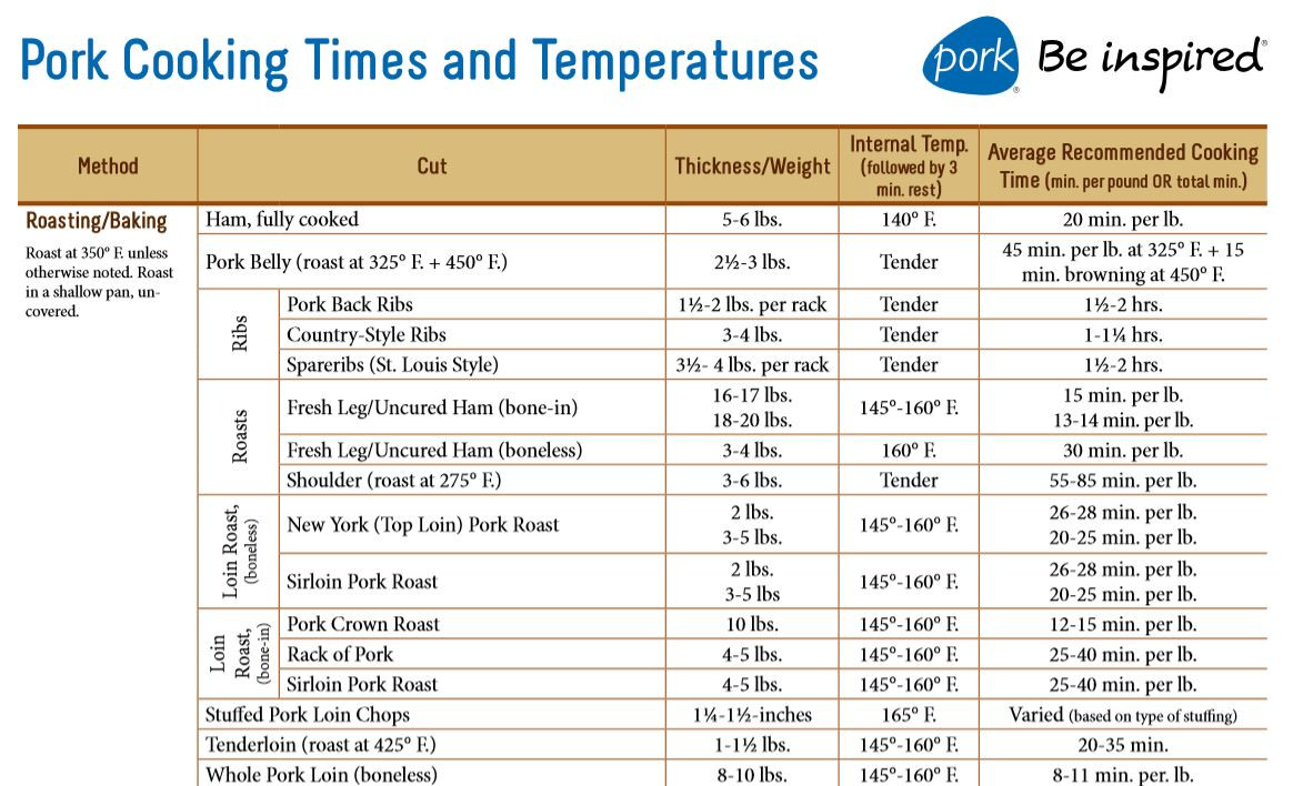 Internal Temperature Of Pork Loin  How to cook a pork sirloin roast Seasoned Advice