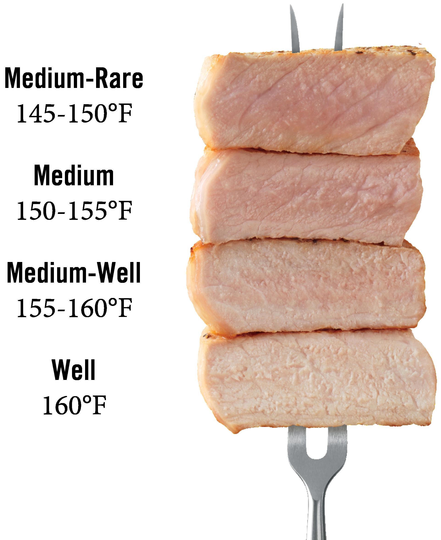 Internal Temperature Of Pork Loin  Pork Temperature Pork Checkoff
