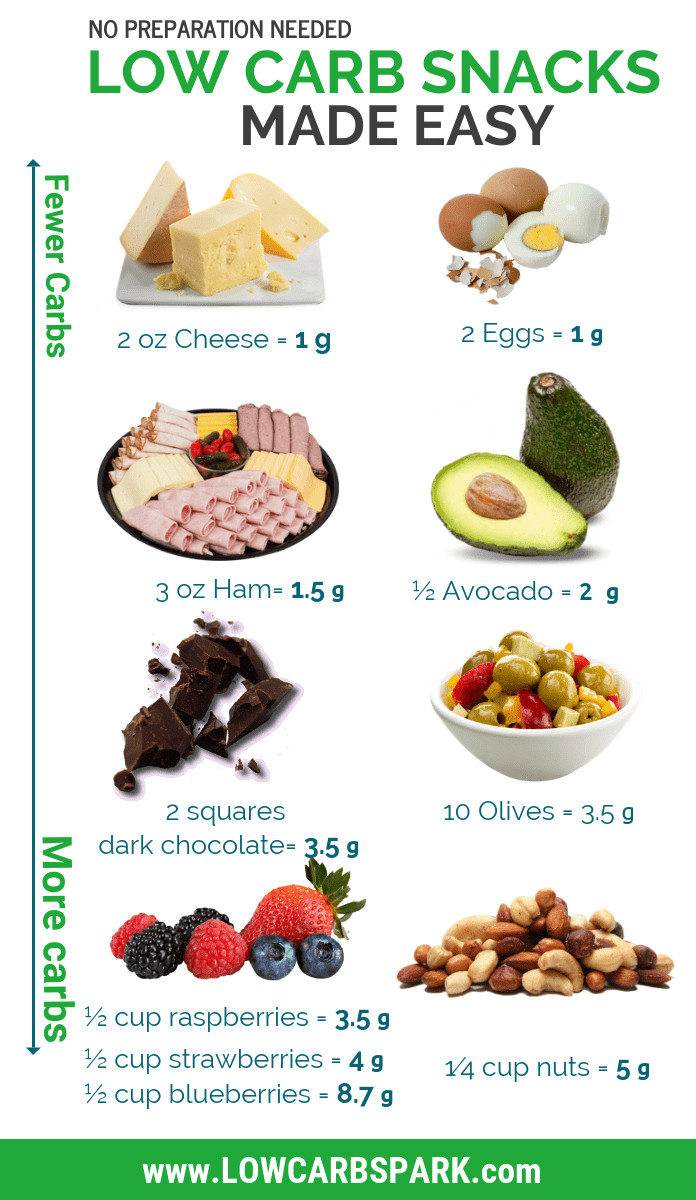 Low Carb Keto Diet  54 Best Low Carb Snacks Ultimate List Keto & High fat