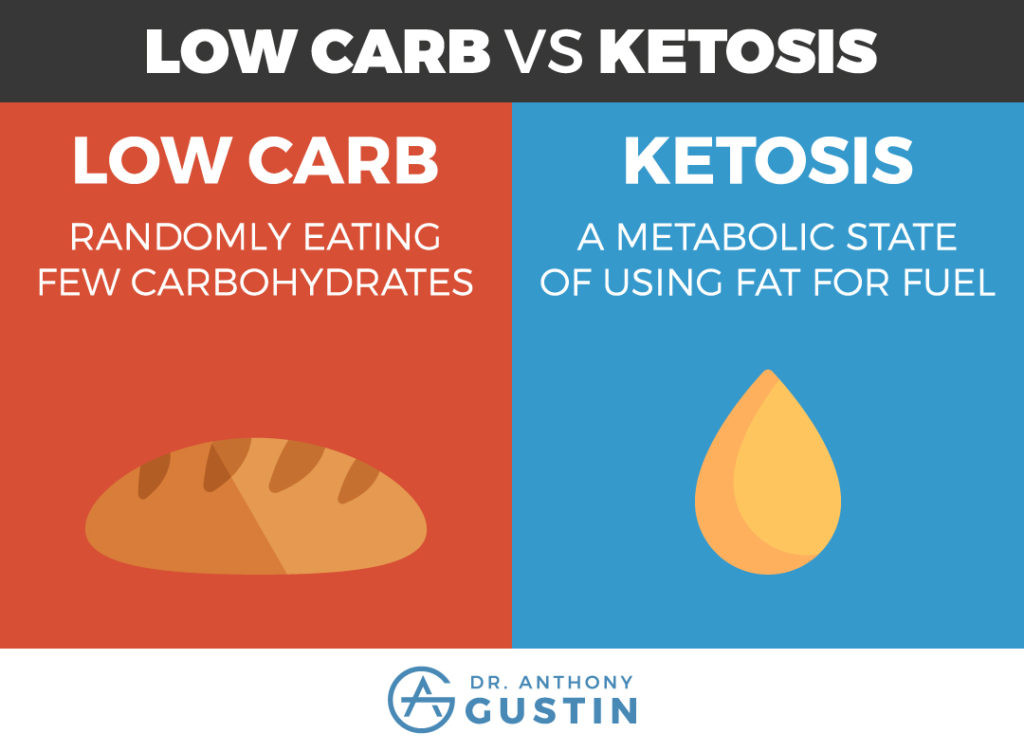Low Carb Keto Diet  Low Carb vs Keto Why Ketosis is Different From A Low Carb