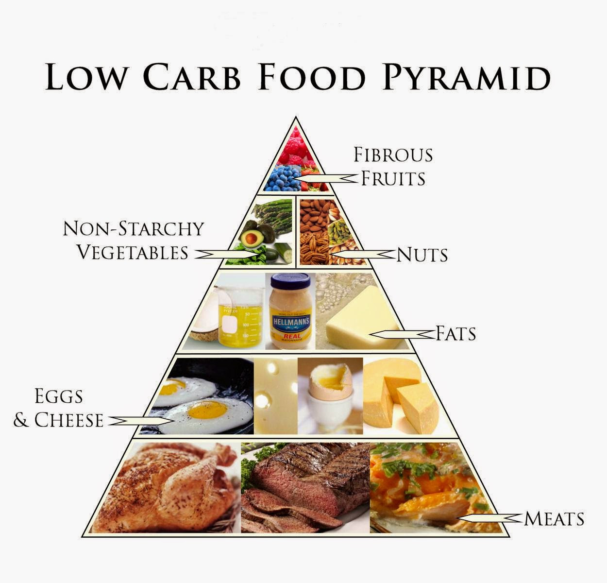 Low Carb Keto Diet  DIET TREATMENT FOR HYPOTHYROIDISM Natural Fitness Tips