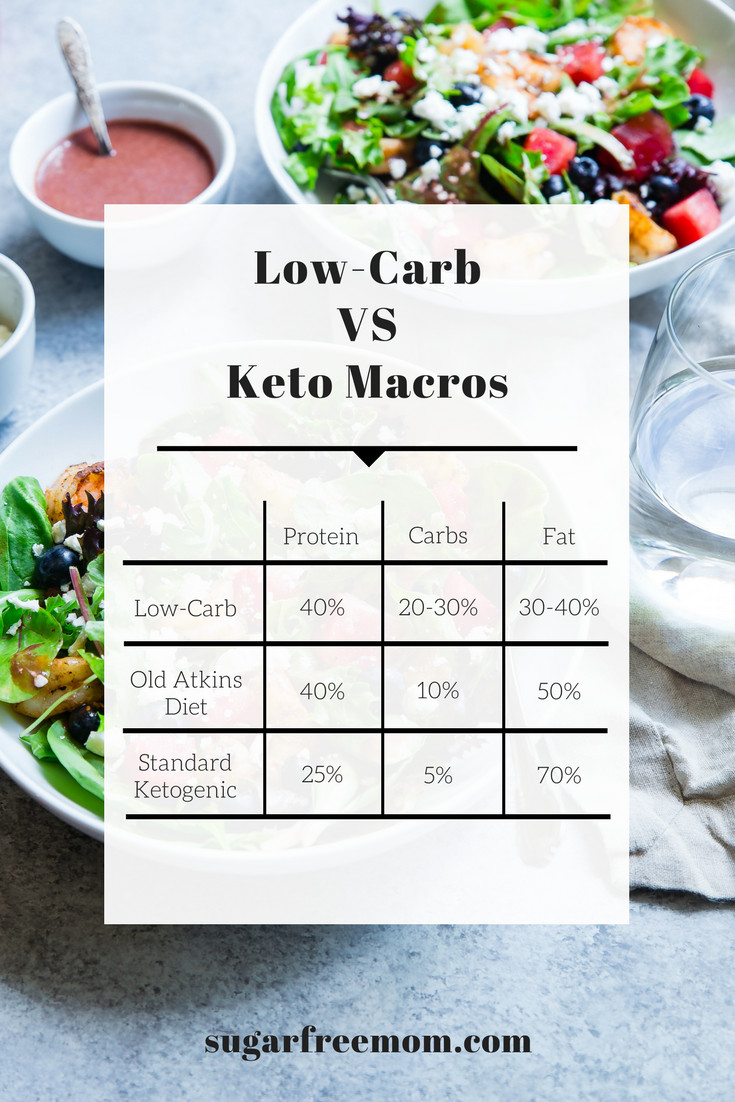 Low Carb Keto Diet  Low Carb vs Keto Diet and My 6 Week Results