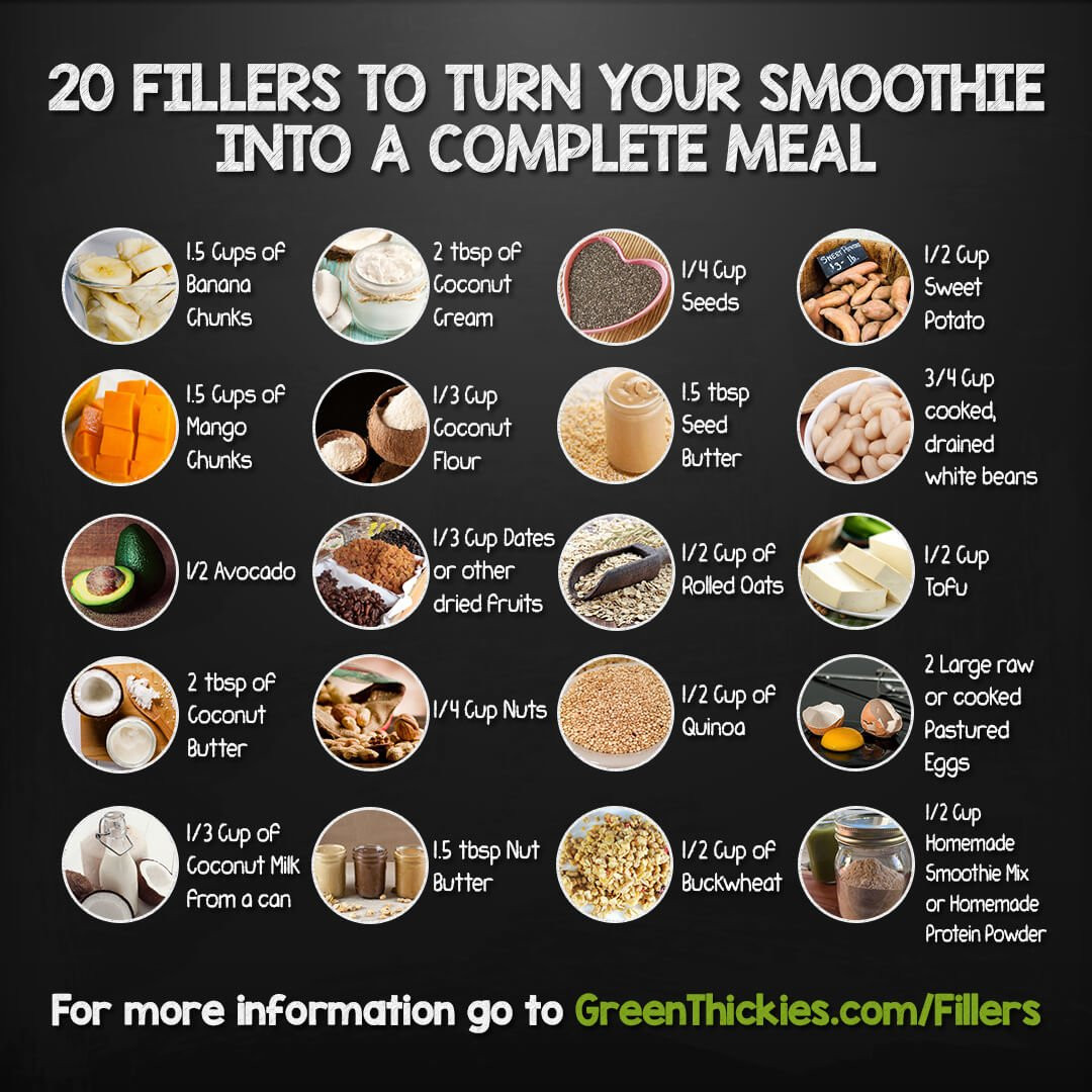 Meal Replacement Smoothie Recipes  20 Ways to Make Homemade Meal Replacement Shakes for