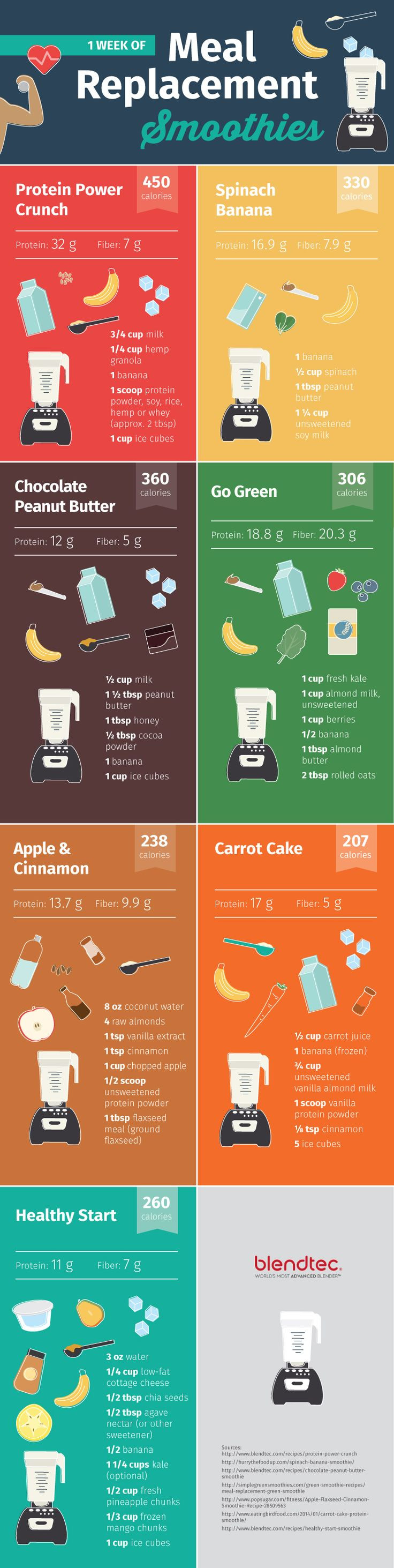 Meal Replacement Smoothie Recipes  Meal Replacement Smoothies For Every Day The Week