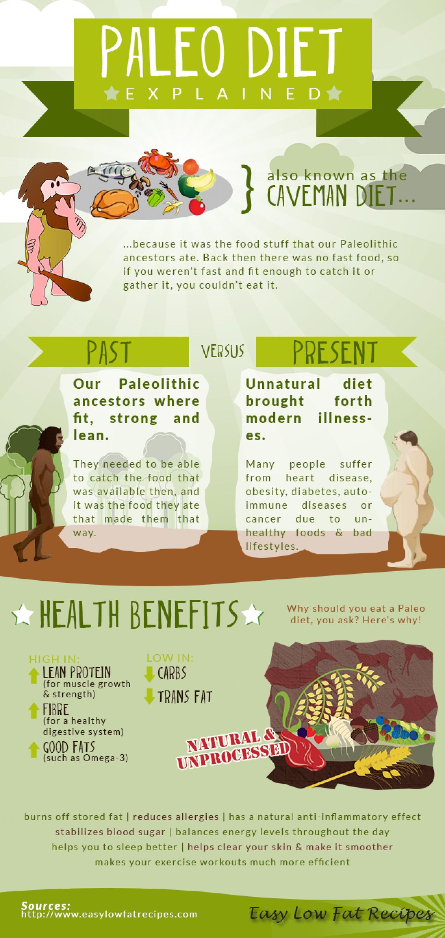 Paleo Diet Benefits  Paleo Diet Explained