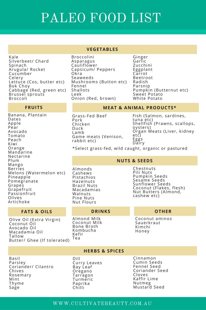 Paleo Diet Food List  Paleo Diet Food List What s In & What s Out