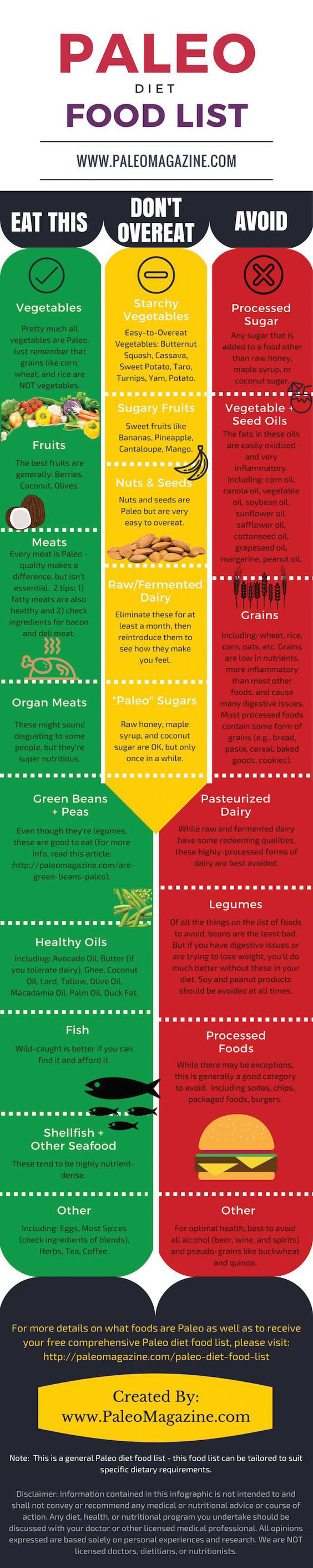 Paleo Diet Food List  Paleo Diet Food List Infographic Best Infographics