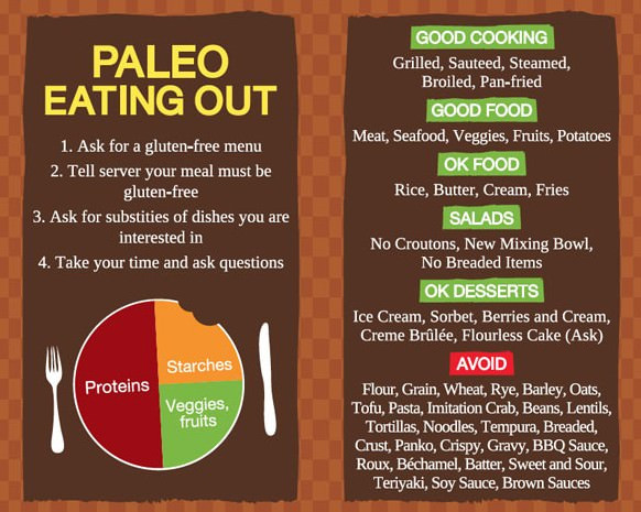 Paleo Diet Rules  How the Paleo Diet Works