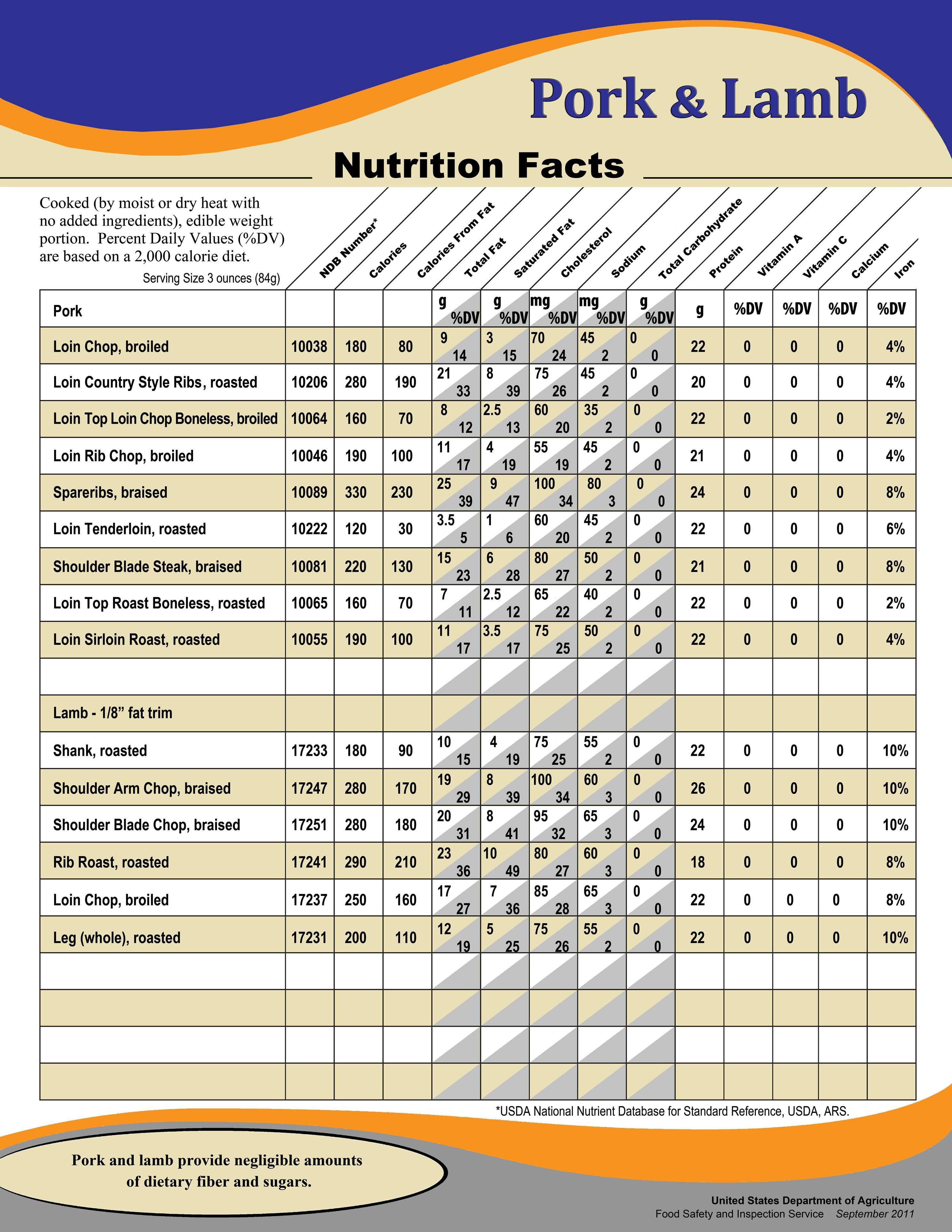 Pork Loin Nutrition  Pride of VA Products Pride of VAPride of VA