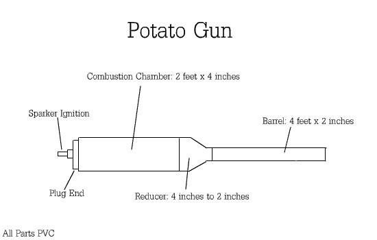 Potato Gun Plans  Learn to make your own bustion potato gun Potato Spud