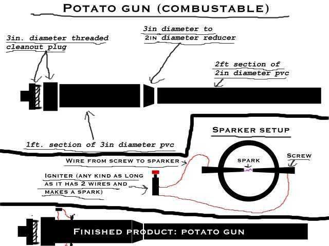Potato Gun Plans  Sailboat plans snipe Learn how Sail