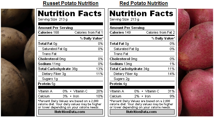Potato Nutrition Information  The Brown Russet Potato vs The Red Potato • The Cooking Dish