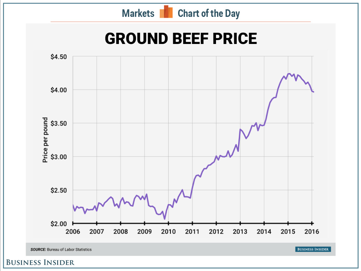 Price Of Ground Beef  Darden CEO Beef is historically expensive Business