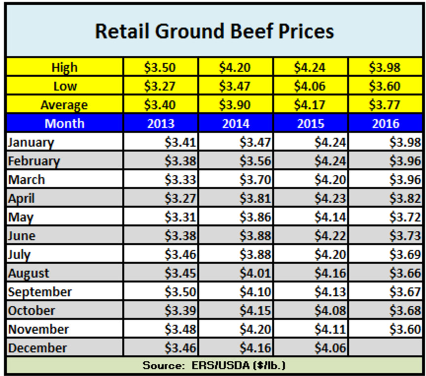 Price Of Ground Beef  Lab grown meat prices have dropped 30 000 times in less