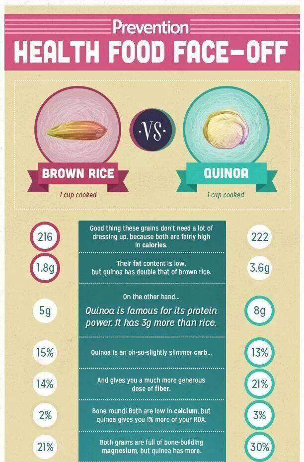 Quinoa Vs Brown Rice  Brown rice vs quinoa Healthy slim recipes