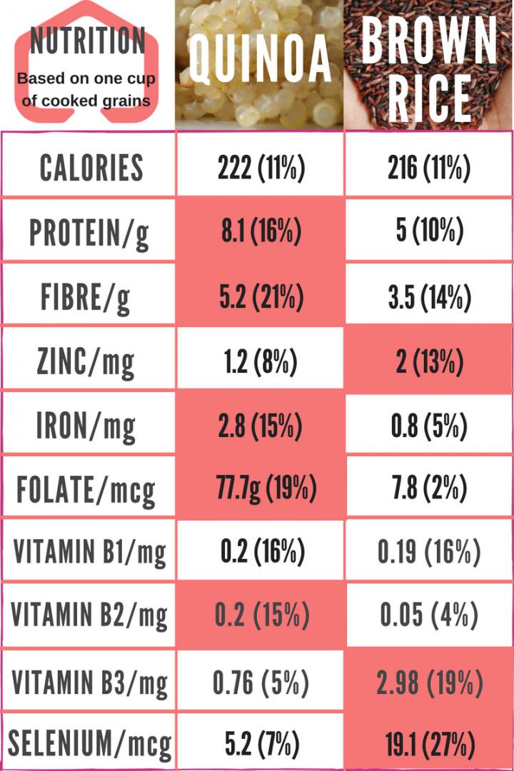 Quinoa Vs Brown Rice  Nutritional Value Quinoa Vs Brown Rice Nutrition Ftempo