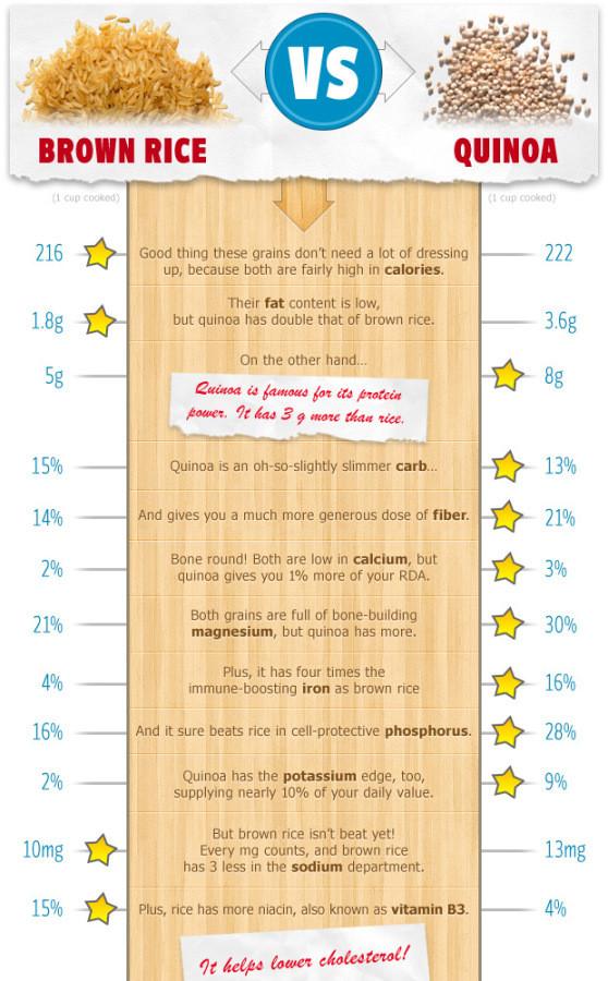 Quinoa Vs White Rice  brown rice quinoa nutritional value