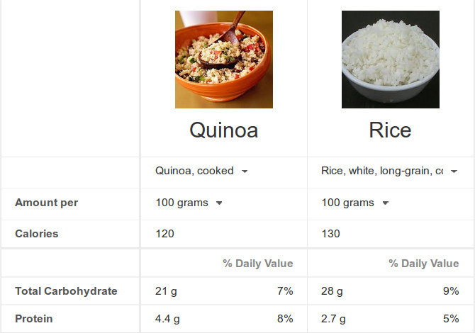 Quinoa Vs White Rice  Trying to lose weight Then DO IT Its all in what you eat