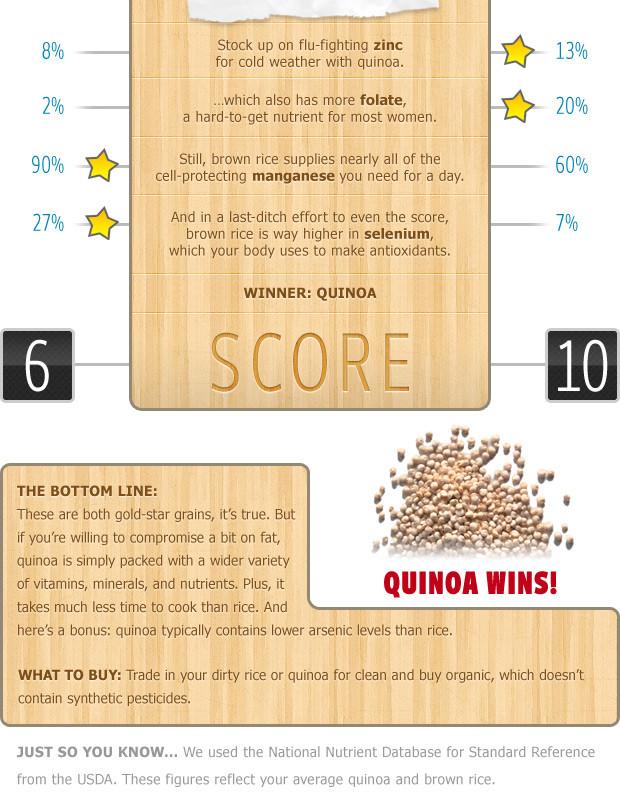 Rice Vs Quinoa  brown rice quinoa nutritional value