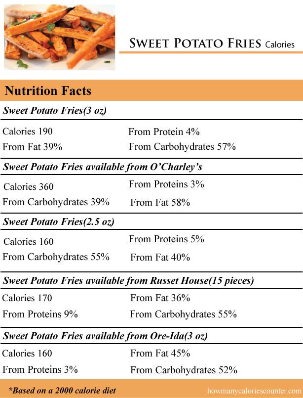 Sweet Potato Fries Calories  Calories Potato